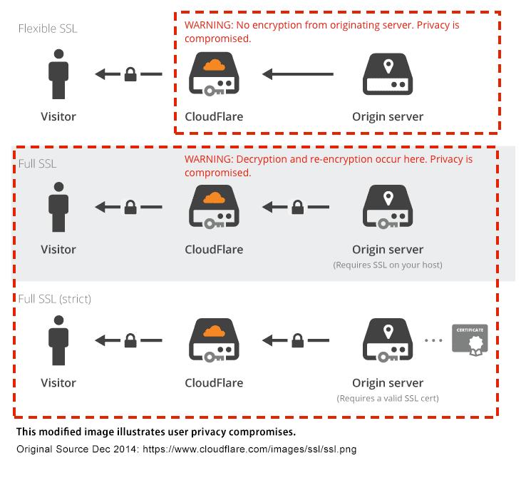 HTTP vs HTTPS — Test them both yourself